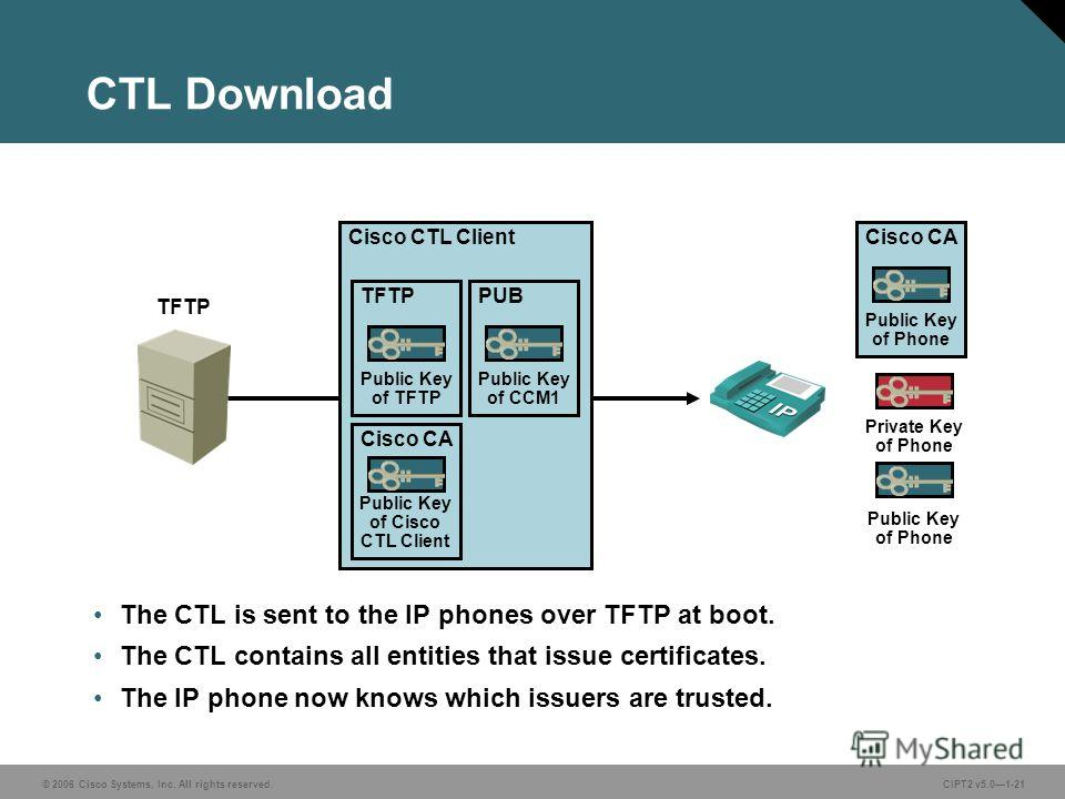 © 2006 Cisco Systems, Inc. All rights reserved.CIPT2 v5.01-21 Cisco CACisco CTL Client TFTPPUB Cisco CA CTL Download The CTL is sent to the IP phones over TFTP at boot. The CTL contains all entities that issue certificates. The IP phone now knows whi