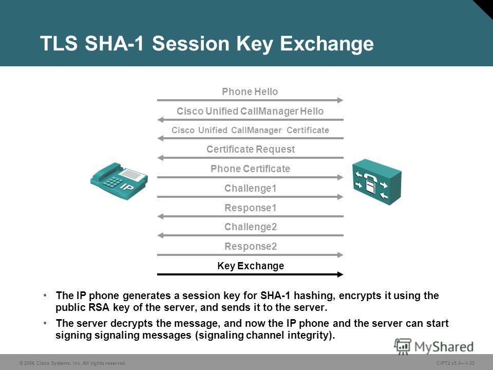 © 2006 Cisco Systems, Inc. All rights reserved.CIPT2 v5.01-33 TLS SHA-1 Session Key Exchange The IP phone generates a session key for SHA-1 hashing, encrypts it using the public RSA key of the server, and sends it to the server. The server decrypts t