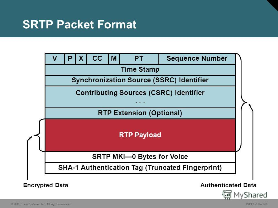© 2006 Cisco Systems, Inc. All rights reserved.CIPT2 v5.01-38 SRTP Packet Format VPXCCMPTSequence Number Time Stamp Synchronization Source (SSRC) Identifier Contributing Sources (CSRC) Identifier... RTP Extension (Optional) RTP Payload SRTP MKI0 Byte
