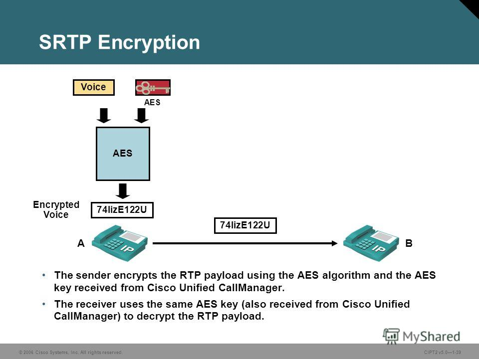 © 2006 Cisco Systems, Inc. All rights reserved.CIPT2 v5.01-39 SRTP Encryption The sender encrypts the RTP payload using the AES algorithm and the AES key received from Cisco Unified CallManager. The receiver uses the same AES key (also received from