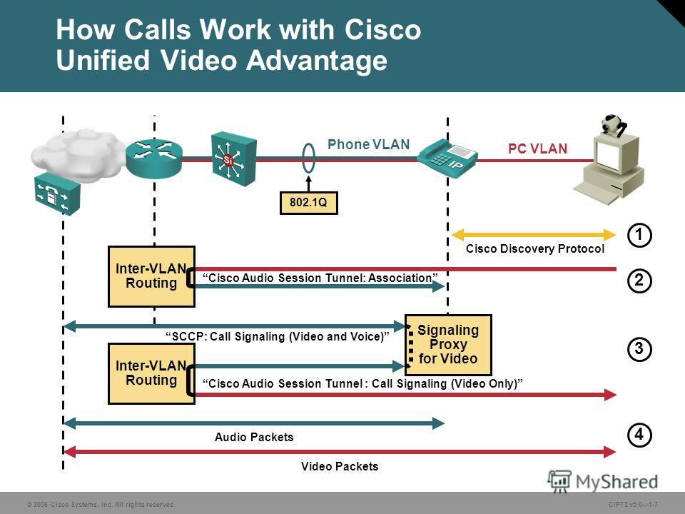 © 2006 Cisco Systems, Inc. All rights reserved.CIPT2 v5.01-7 Cisco Discovery Protocol How Calls Work with Cisco Unified Video Advantage PC VLAN Phone VLAN 802.1Q SCCP: Call Signaling (Video and Voice) Video Packets Audio Packets 1 2 3 4 Cisco Audio S