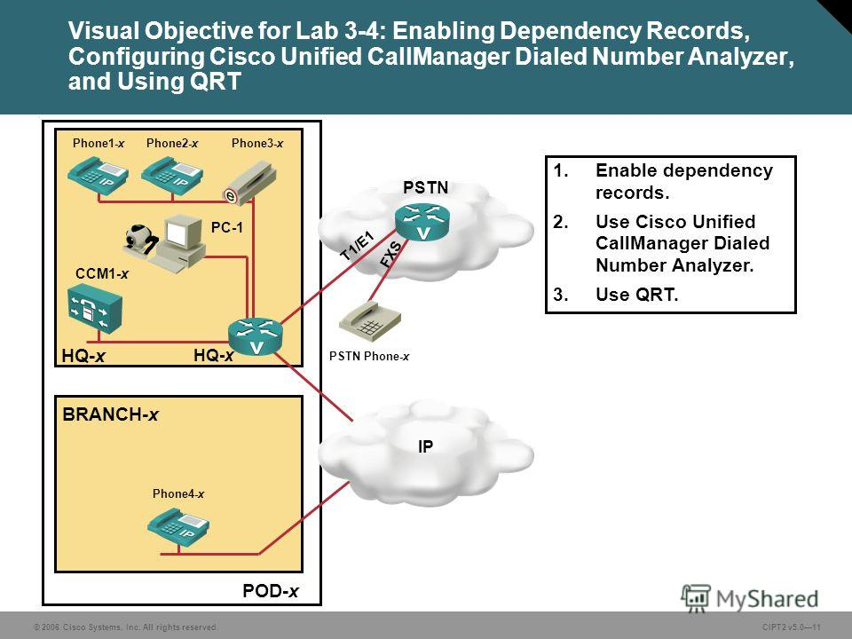 © 2006 Cisco Systems, Inc. All rights reserved.CIPT2 v5.011 POD-x Visual Objective for Lab 3-4: Enabling Dependency Records, Configuring Cisco Unified CallManager Dialed Number Analyzer, and Using QRT PC-1 BRANCH-x HQ-x CCM1-x HQ-x IP 1. Enable depen