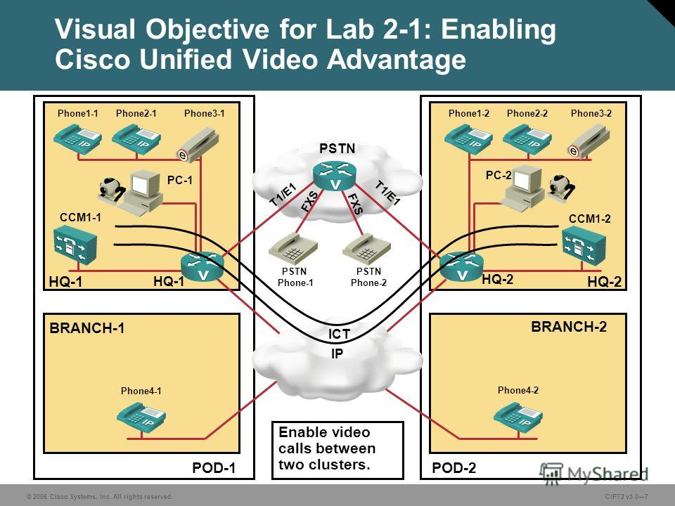 © 2006 Cisco Systems, Inc. All rights reserved.CIPT2 v5.07 POD-1POD-2 Visual Objective for Lab 2-1: Enabling Cisco Unified Video Advantage PC-1 PC-2 Phone3-1Phone3-2 BRANCH-1 BRANCH-2 HQ-1HQ-2 CCM1-1 CCM1-2 HQ-1 HQ-2 IP ICT Enable video calls between