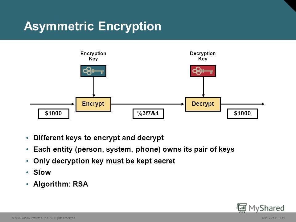 © 2006 Cisco Systems, Inc. All rights reserved.CIPT2 v5.01-11 Asymmetric Encryption Different keys to encrypt and decrypt Each entity (person, system, phone) owns its pair of keys Only decryption key must be kept secret Slow Algorithm: RSA DecryptEnc