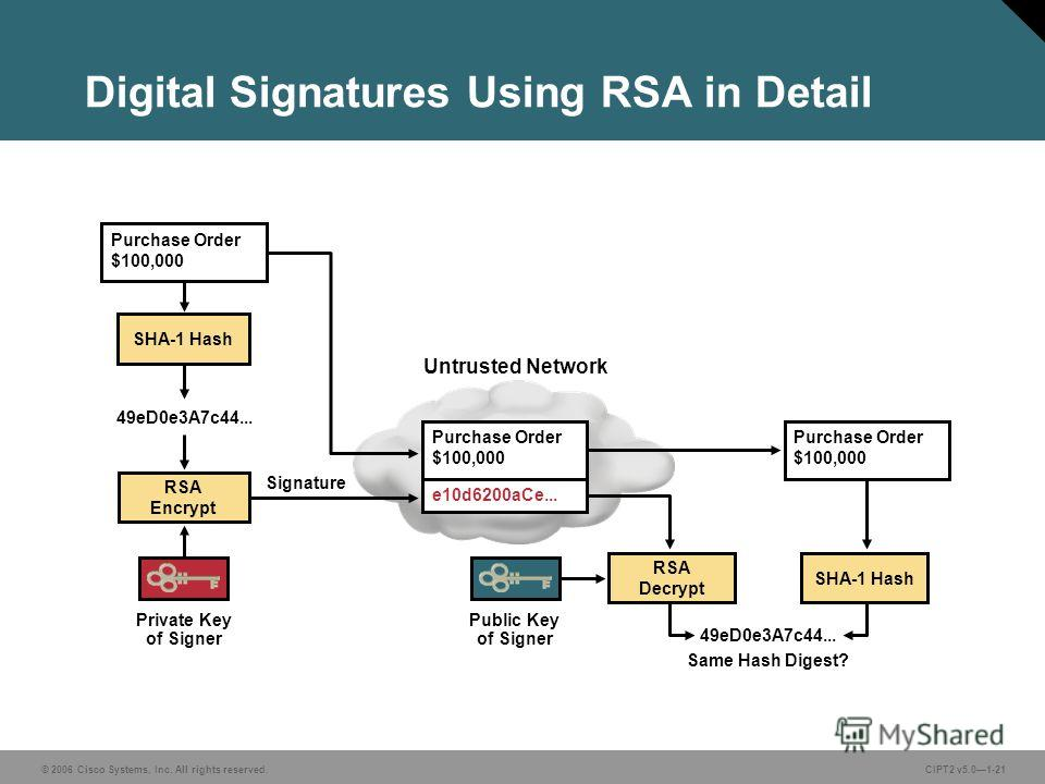 © 2006 Cisco Systems, Inc. All rights reserved.CIPT2 v5.01-21 Digital Signatures Using RSA in Detail RSA Encrypt Purchase Order $100,000 Private Key of Signer Untrusted Network SHA-1 Hash RSA Decrypt SHA-1 Hash 49eD0e3A7c44... Same Hash Digest? Publi