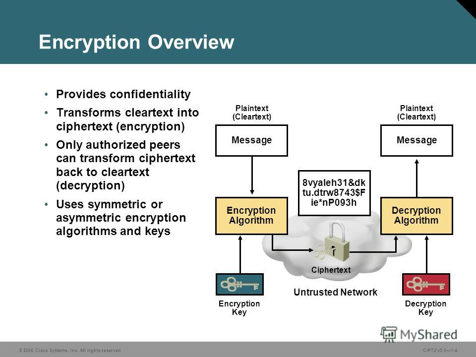 © 2006 Cisco Systems, Inc. All rights reserved.CIPT2 v5.01-4 Encryption Overview Provides confidentiality Transforms cleartext into ciphertext (encryption) Only authorized peers can transform ciphertext back to cleartext (decryption) Uses symmetric o