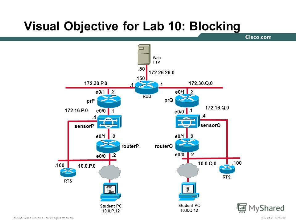 © 2005 Cisco Systems, Inc. All rights reserved. IPS v5.0CAG-10 Visual Objective for Lab 10: Blocking 172.30.Q.0.2.1 10.0.Q.0 172.26.26.0.150.50 Web FTP RBB 172.16.Q.0 172.16.P.0.4 sensorQ Student PC 10.0.Q.12 RTS.100.2.1.4 sensorP Student PC 10.0.P.1