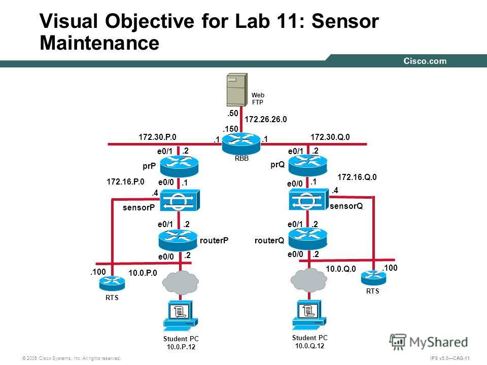 © 2005 Cisco Systems, Inc. All rights reserved. IPS v5.0CAG-11 Visual Objective for Lab 11: Sensor Maintenance 172.30.Q.0.2.1 10.0.Q.0 172.26.26.0.150.50 Web FTP RBB 172.16.Q.0 172.16.P.0.4 sensorQ Student PC 10.0.Q.12 RTS.100.2.1.4 sensorP Student P