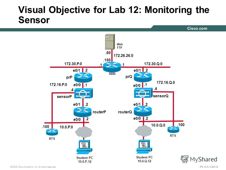 © 2005 Cisco Systems, Inc. All rights reserved. IPS v5.0CAG-12 Visual Objective for Lab 12: Monitoring the Sensor 172.30.Q.0.2.1 10.0.Q.0 172.26.26.0.150.50 Web FTP RBB 172.16.Q.0 172.16.P.0.4 sensorQ Student PC 10.0.Q.12 RTS.100.2.1.4 sensorP Studen