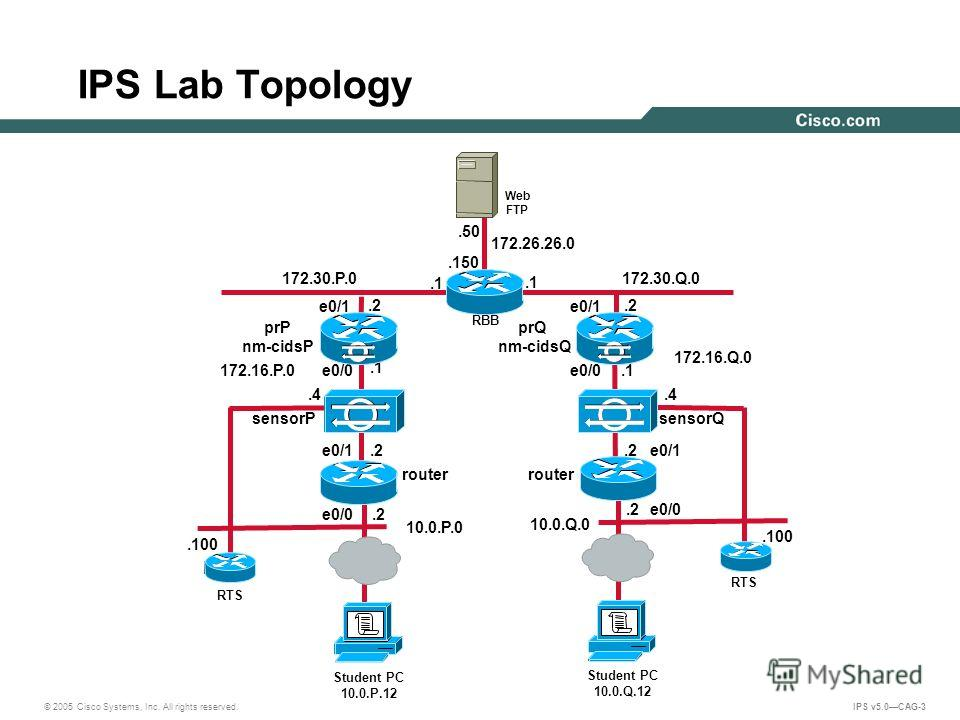 © 2005 Cisco Systems, Inc. All rights reserved. IPS v5.0CAG-3 IPS Lab Topology 172.30.Q.0.2.1 10.0.Q.0 172.26.26.0.150.50 Web FTP RBB 172.16.Q.0 172.16.P.0.4 sensorQ Student PC 10.0.Q.12 RTS.100.2.1.4 sensorP Student PC 10.0.P.12 RTS.100.2.1.2 172.30