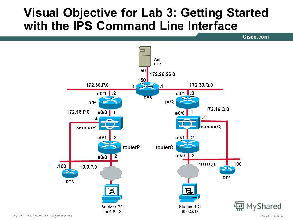 © 2005 Cisco Systems, Inc. All rights reserved. IPS v5.0CAG-4 Visual Objective for Lab 3: Getting Started with the IPS Command Line Interface 172.30.Q.0.2.1 10.0.Q.0 172.26.26.0.150.50 Web FTP RBB 172.16.Q.0 172.16.P.0.4 sensorQ Student PC 10.0.Q.12