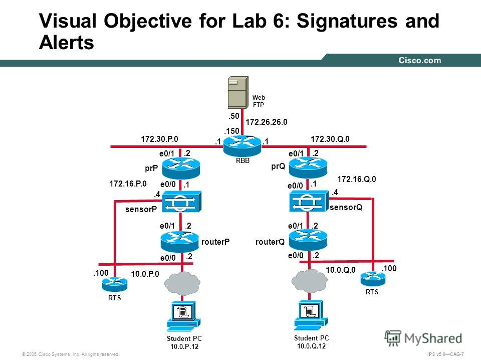 © 2005 Cisco Systems, Inc. All rights reserved. IPS v5.0CAG-7 Visual Objective for Lab 6: Signatures and Alerts 172.30.Q.0.2.1 10.0.Q.0 172.26.26.0.150.50 Web FTP RBB 172.16.Q.0 172.16.P.0.4 sensorQ Student PC 10.0.Q.12 RTS.100.2.1.4 sensorP Student