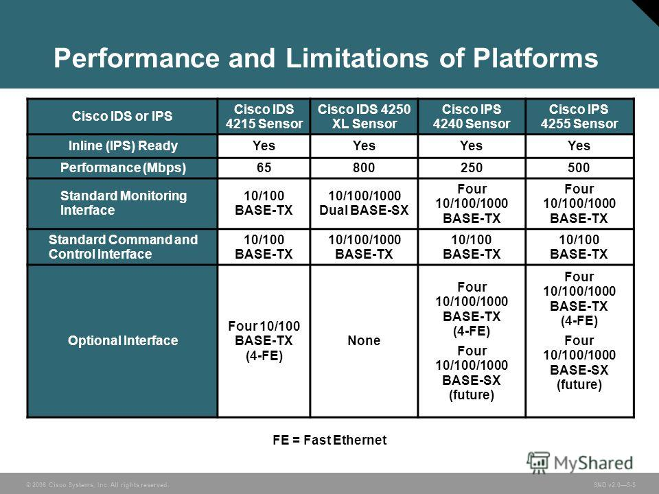 © 2006 Cisco Systems, Inc. All rights reserved. SND v2.05-5 Performance and Limitations of Platforms Cisco IDS or IPS Cisco IDS 4215 Sensor Cisco IDS 4250 XL Sensor Cisco IPS 4240 Sensor Cisco IPS 4255 Sensor Inline (IPS) ReadyYes Performance (Mbps)6