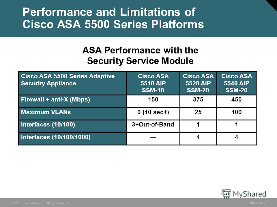 © 2006 Cisco Systems, Inc. All rights reserved. SND v2.05-6 Performance and Limitations of Cisco ASA 5500 Series Platforms Cisco ASA 5500 Series Adaptive Security Appliance Cisco ASA 5510 AIP SSM-10 Cisco ASA 5520 AIP SSM-20 Cisco ASA 5540 AIP SSM-20
