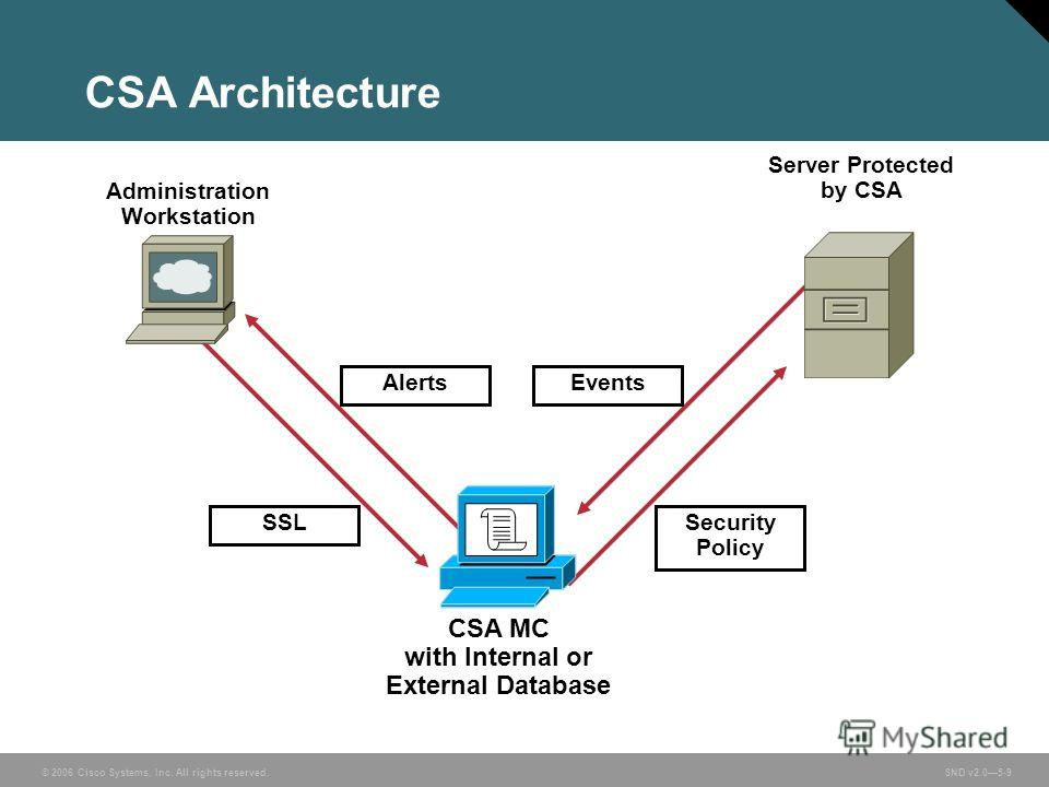 © 2006 Cisco Systems, Inc. All rights reserved. SND v2.05-9 CSA Architecture CSA MC with Internal or External Database Security Policy Server Protected by CSA Administration Workstation SSL EventsAlerts