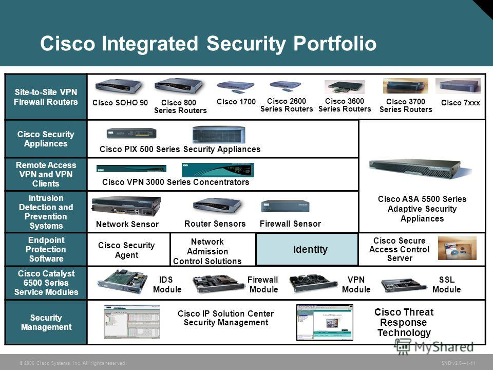 © 2006 Cisco Systems, Inc. All rights reserved. SND v2.01-11 Cisco Integrated Security Portfolio Site-to-Site VPN Firewall Routers Cisco Security Appliances Remote Access VPN and VPN Clients Intrusion Detection and Prevention Systems Endpoint Protect