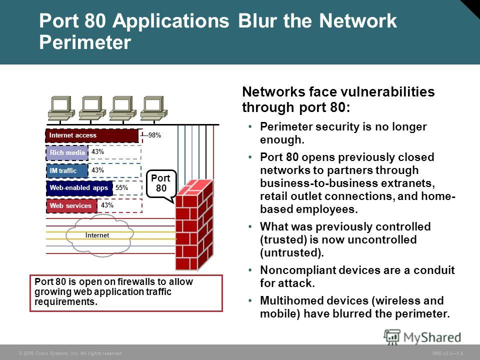 © 2006 Cisco Systems, Inc. All rights reserved. SND v2.01-4 Port 80 Applications Blur the Network Perimeter Networks face vulnerabilities through port 80: Perimeter security is no longer enough. Port 80 opens previously closed networks to partners th