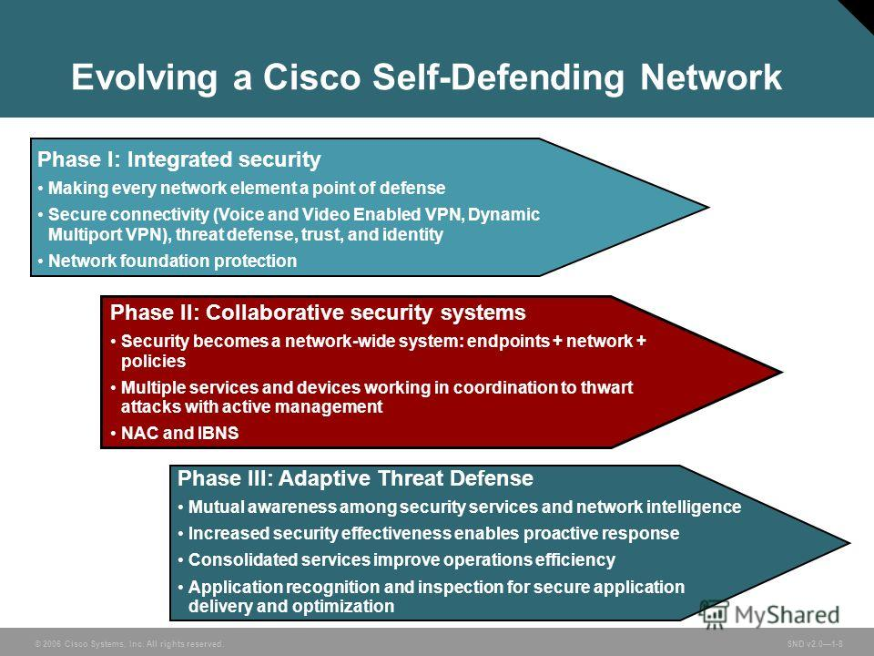© 2006 Cisco Systems, Inc. All rights reserved. SND v2.01-8 Evolving a Cisco Self-Defending Network Phase II: Collaborative security systems Security becomes a network-wide system: endpoints + network + policies Multiple services and devices working