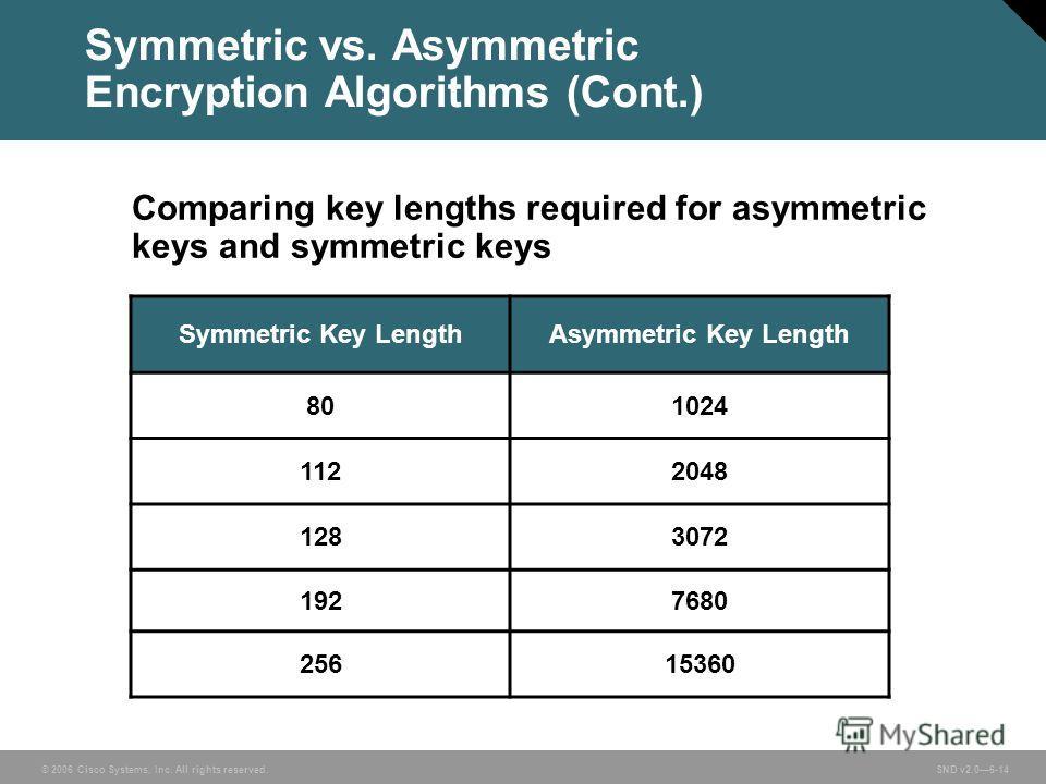 © 2006 Cisco Systems, Inc. All rights reserved. SND v2.06-14 Symmetric vs. Asymmetric Encryption Algorithms (Cont.) Symmetric Key LengthAsymmetric Key Length 801024 1122048 1283072 1927680 25615360 Comparing key lengths required for asymmetric keys a