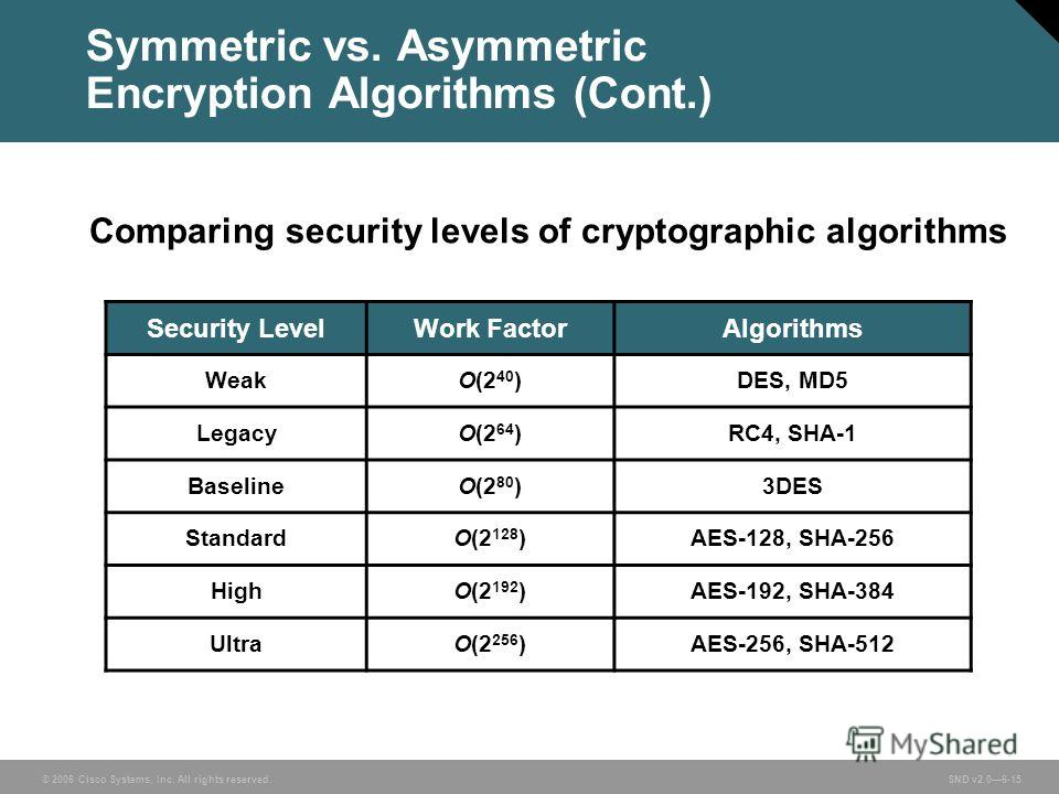 © 2006 Cisco Systems, Inc. All rights reserved. SND v2.06-15 Symmetric vs. Asymmetric Encryption Algorithms (Cont.) Security LevelWork FactorAlgorithms WeakO(2 40 )DES, MD5 LegacyO(2 64 )RC4, SHA-1 BaselineO(2 80 )3DES StandardO(2 128 )AES-128, SHA-2