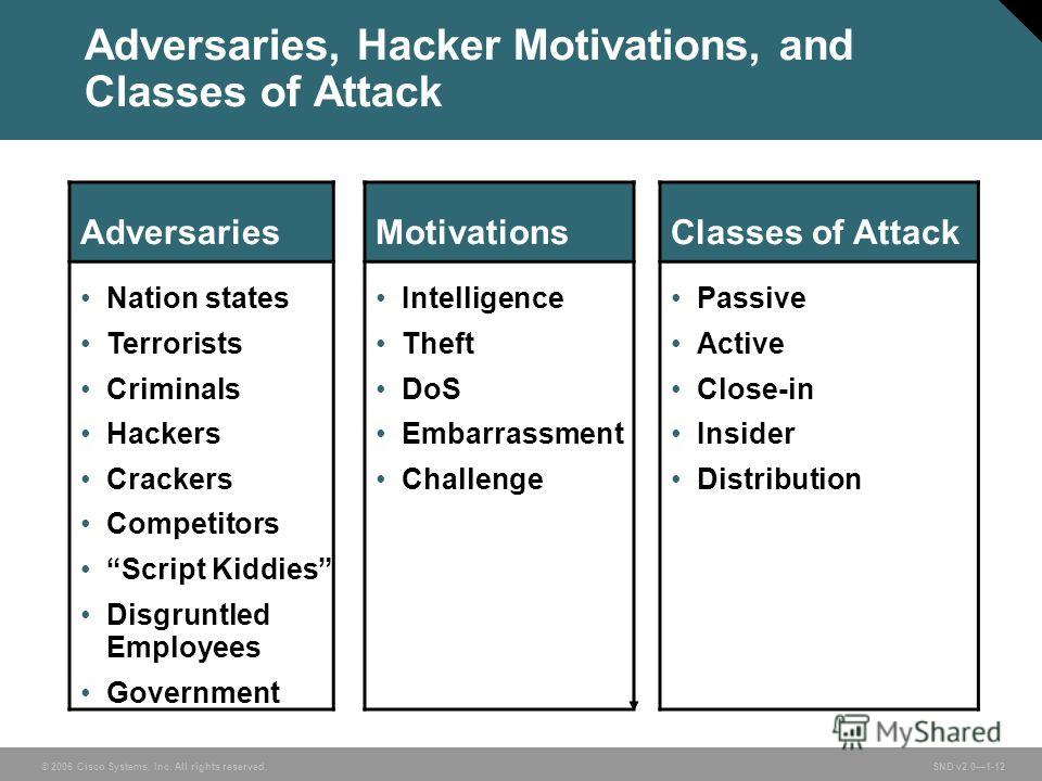 © 2006 Cisco Systems, Inc. All rights reserved. SND v2.01-12 Adversaries, Hacker Motivations, and Classes of Attack AdversariesMotivationsClasses of Attack Nation states Terrorists Criminals Hackers Crackers Competitors Script Kiddies Disgruntled Emp