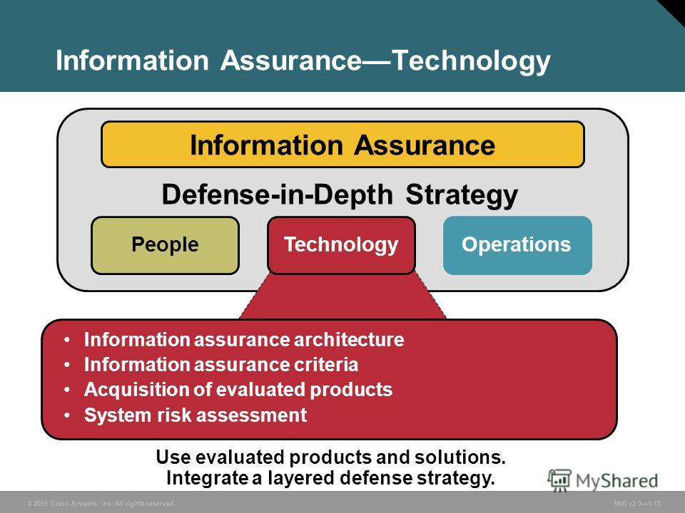 © 2006 Cisco Systems, Inc. All rights reserved. SND v2.01-15 Information AssuranceTechnology Use evaluated products and solutions. Integrate a layered defense strategy. Information Assurance Defense-in-Depth Strategy PeopleTechnology Operations Infor