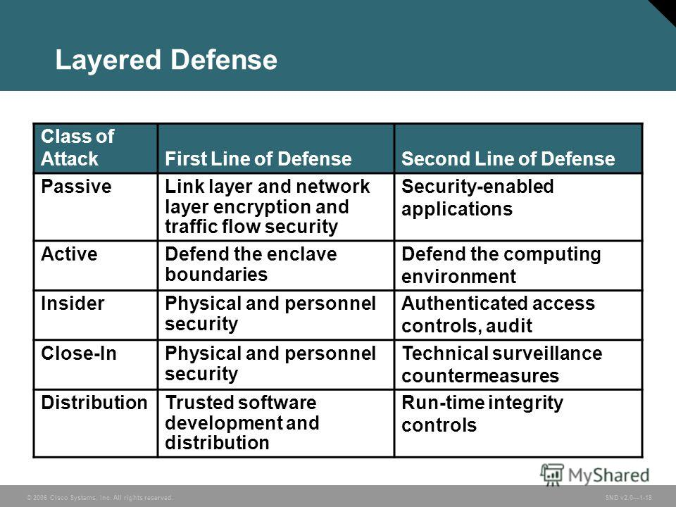 © 2006 Cisco Systems, Inc. All rights reserved. SND v2.01-18 Layered Defense Class of AttackFirst Line of DefenseSecond Line of Defense PassiveLink layer and network layer encryption and traffic flow security Security-enabled applications ActiveDefen