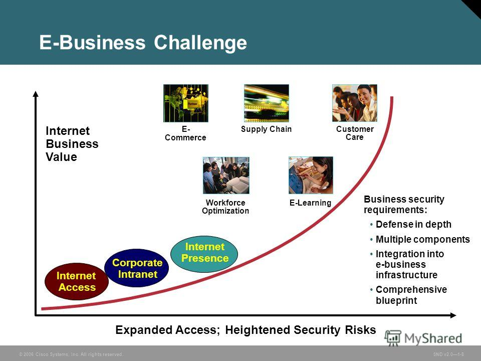 © 2006 Cisco Systems, Inc. All rights reserved. SND v2.01-8 Supply ChainCustomer Care E- Commerce E-LearningWorkforce Optimization E-Business Challenge Expanded Access; Heightened Security Risks Internet Access Corporate Intranet Internet Presence In