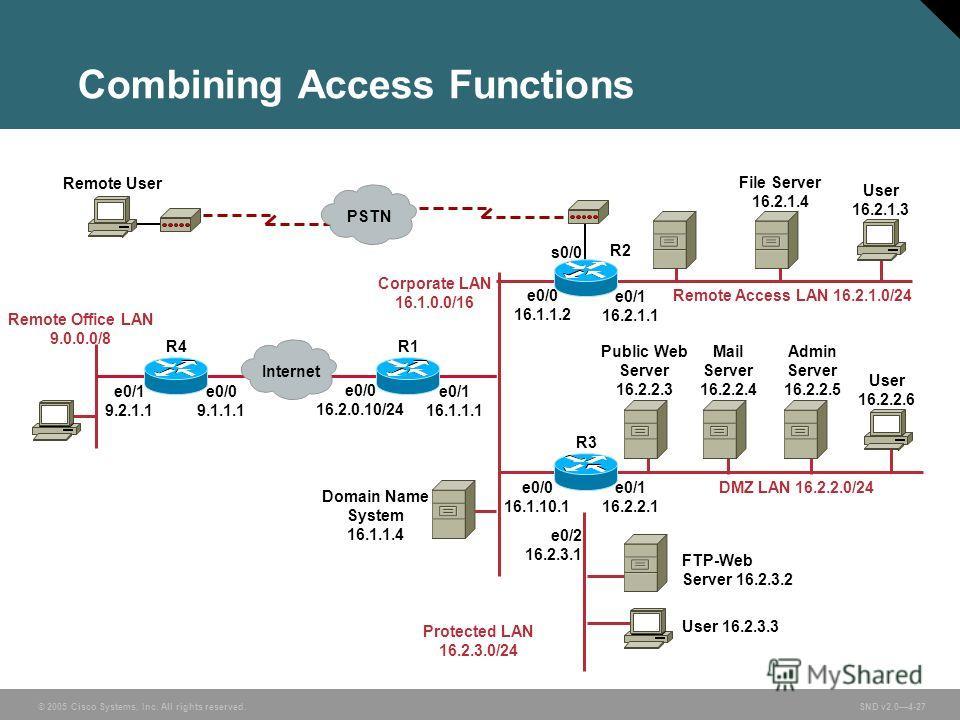 © 2005 Cisco Systems, Inc. All rights reserved. SND v2.04-27 Combining Access Functions Internet PSTN Remote User e0/0 16.1.1.2 e0/1 16.2.1.1 e0/0 16.1.10.1 e0/1 16.2.2.1 e0/0 16.2.0.10/24 e0/1 16.1.1.1 e0/2 16.2.3.1 e0/0 9.1.1.1 e0/1 9.2.1.1 s0/0 R4