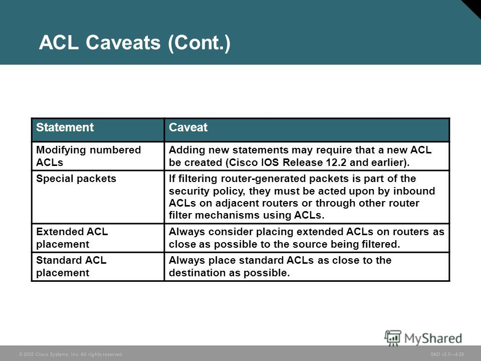 © 2005 Cisco Systems, Inc. All rights reserved. SND v2.04-29 ACL Caveats (Cont.) StatementCaveat Modifying numbered ACLs Adding new statements may require that a new ACL be created (Cisco IOS Release 12.2 and earlier). Special packetsIf filtering rou