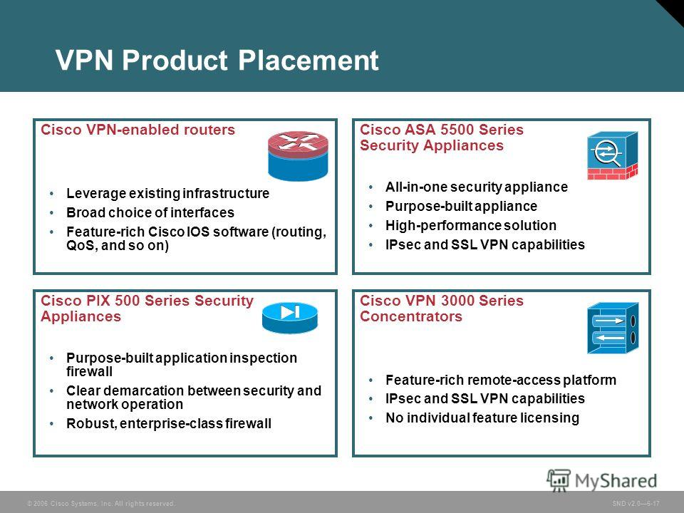 © 2006 Cisco Systems, Inc. All rights reserved. SND v2.06-17 VPN Product Placement Cisco VPN-enabled routers Leverage existing infrastructure Broad choice of interfaces Feature-rich Cisco IOS software (routing, QoS, and so on) Cisco ASA 5500 Series S