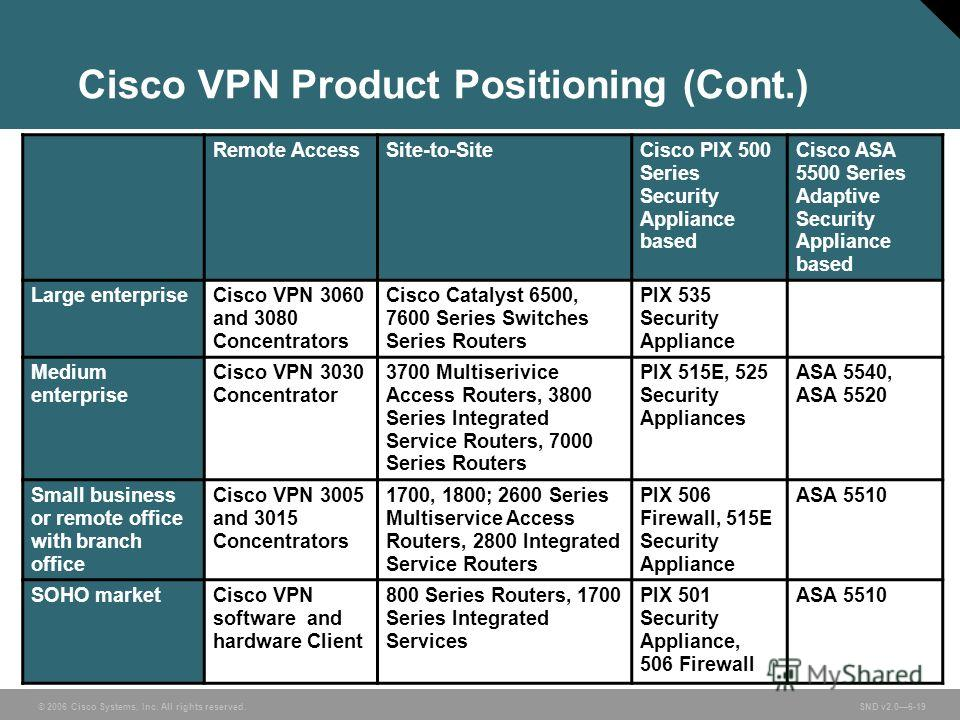 © 2006 Cisco Systems, Inc. All rights reserved. SND v2.06-19 Cisco VPN Product Positioning (Cont.) Remote AccessSite-to-SiteCisco PIX 500 Series Security Appliance based Cisco ASA 5500 Series Adaptive Security Appliance based Large enterpriseCisco VP