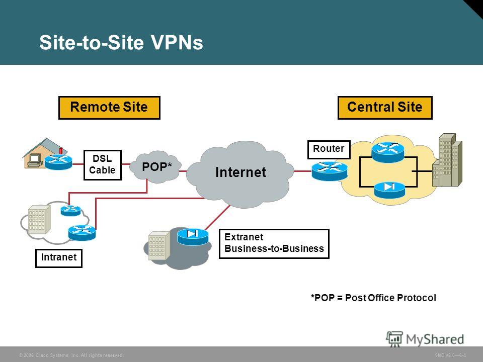 © 2006 Cisco Systems, Inc. All rights reserved. SND v2.06-4 Site-to-Site VPNs Intranet Extranet Business-to-Business Router Remote SiteCentral Site POP* Internet DSL Cable *POP = Post Office Protocol