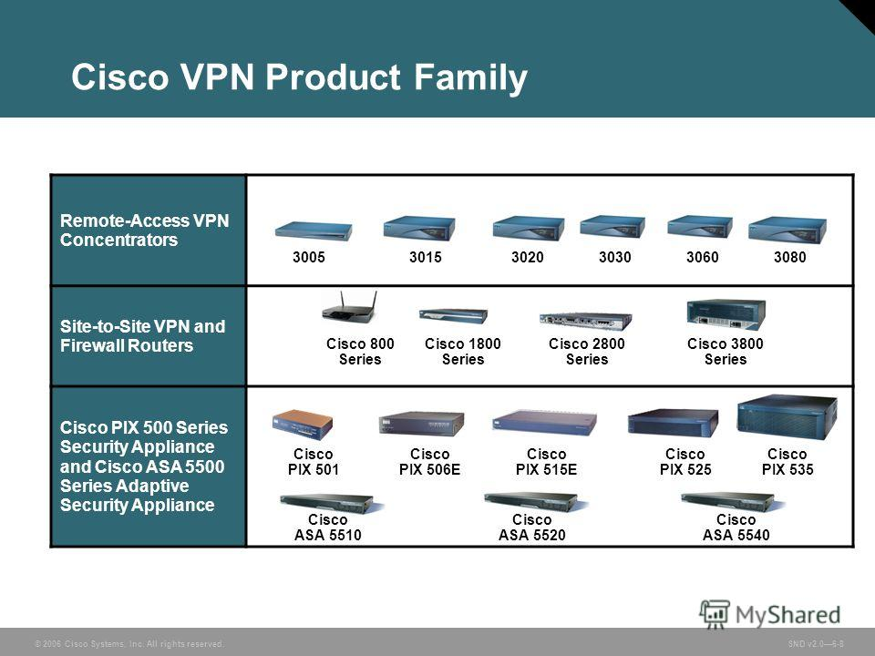 © 2006 Cisco Systems, Inc. All rights reserved. SND v2.06-8 Cisco VPN Product Family Remote-Access VPN Concentrators Site-to-Site VPN and Firewall Routers Cisco PIX 500 Series Security Appliance and Cisco ASA 5500 Series Adaptive Security Appliance 3