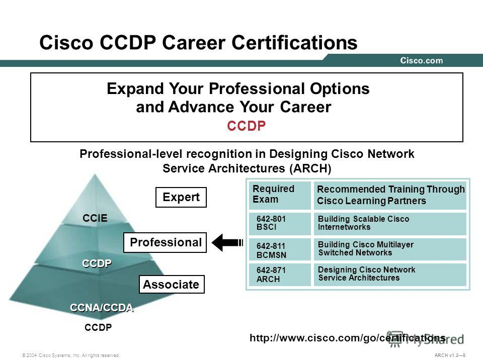 © 2004 Cisco Systems, Inc. All rights reserved. ARCH v1.28 Cisco CCDP Career Certifications Expand Your Professional Options and Advance Your Career CCDP Professional CCIE CCDP CCNA/CCDA Associate Professional-level recognition in Designing Cisco Net