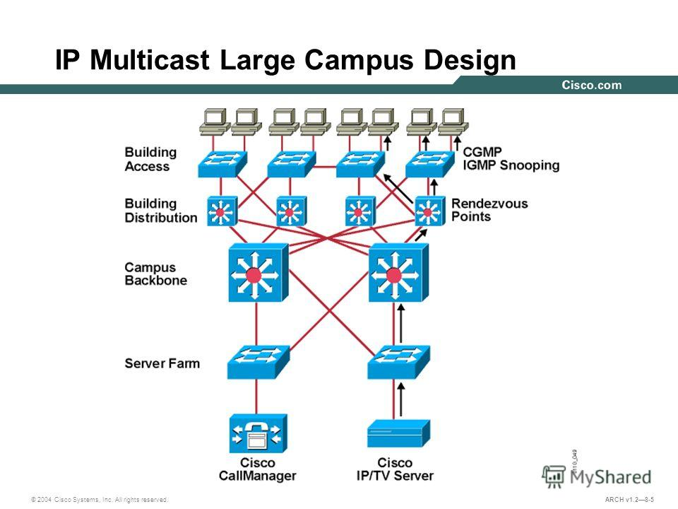 © 2004 Cisco Systems, Inc. All rights reserved. ARCH v1.28-5 IP Multicast Large Campus Design