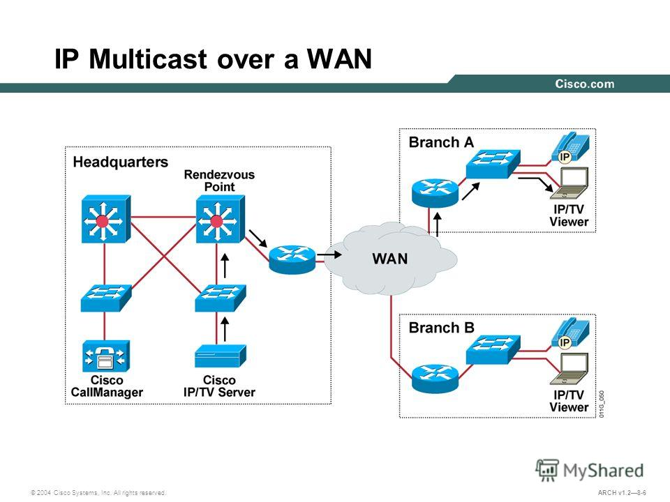 © 2004 Cisco Systems, Inc. All rights reserved. ARCH v1.28-6 IP Multicast over a WAN