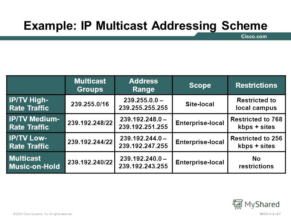 © 2004 Cisco Systems, Inc. All rights reserved. ARCH v1.28-7 Example: IP Multicast Addressing Scheme Multicast Groups Address Range ScopeRestrictions IP/TV High- Rate Traffic 239.255.0/16 239.255.0.0 – 239.255.255.255 Site-local Restricted to local c