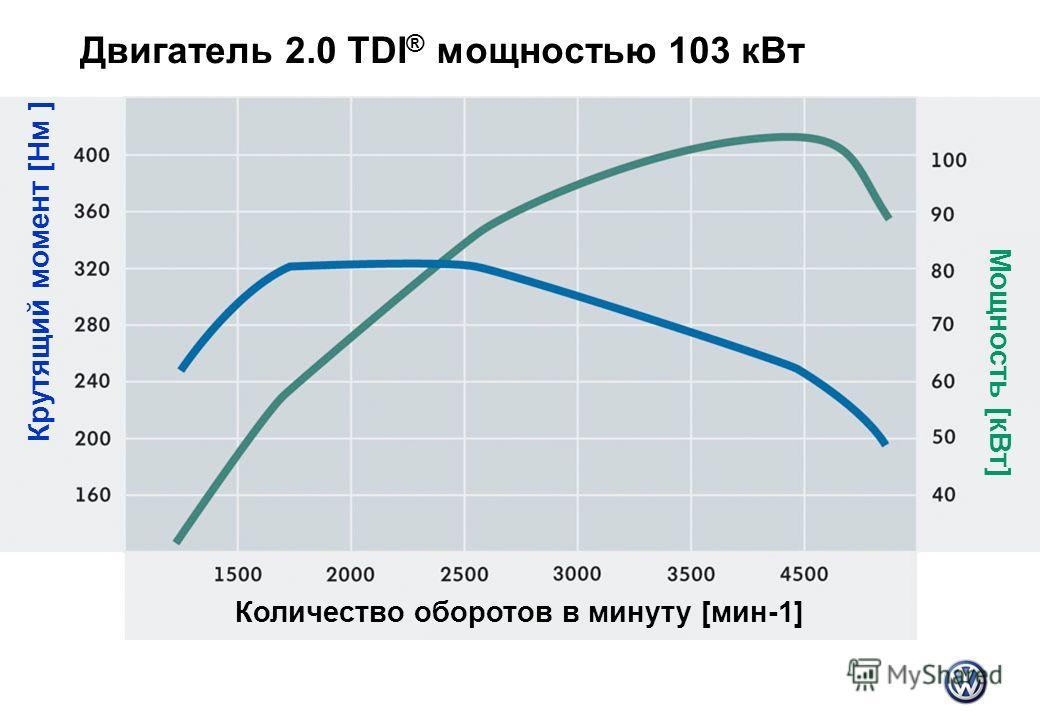 Двигатель 2.0 TDI ® мощностью 103 к Вт Количество оборотов в минуту [мин-1] Крутящий момент [Нм ] Мощность [к Вт]