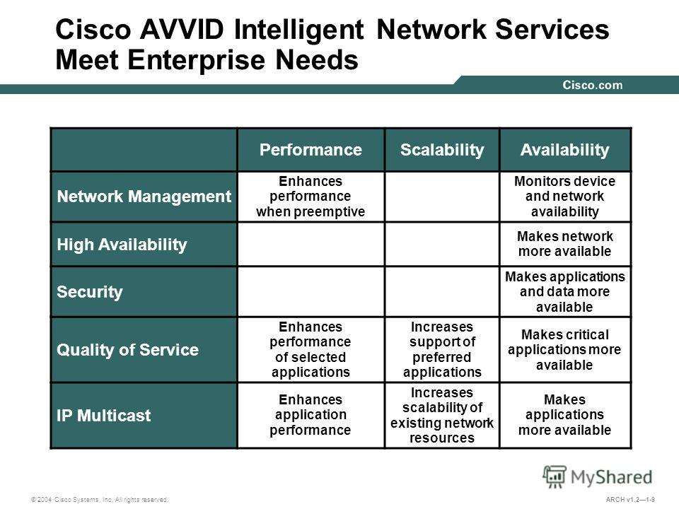 © 2004 Cisco Systems, Inc. All rights reserved. ARCH v1.21-9 Cisco AVVID Intelligent Network Services Meet Enterprise Needs PerformanceScalabilityAvailability Network Management Enhances performance when preemptive Monitors device and network availab