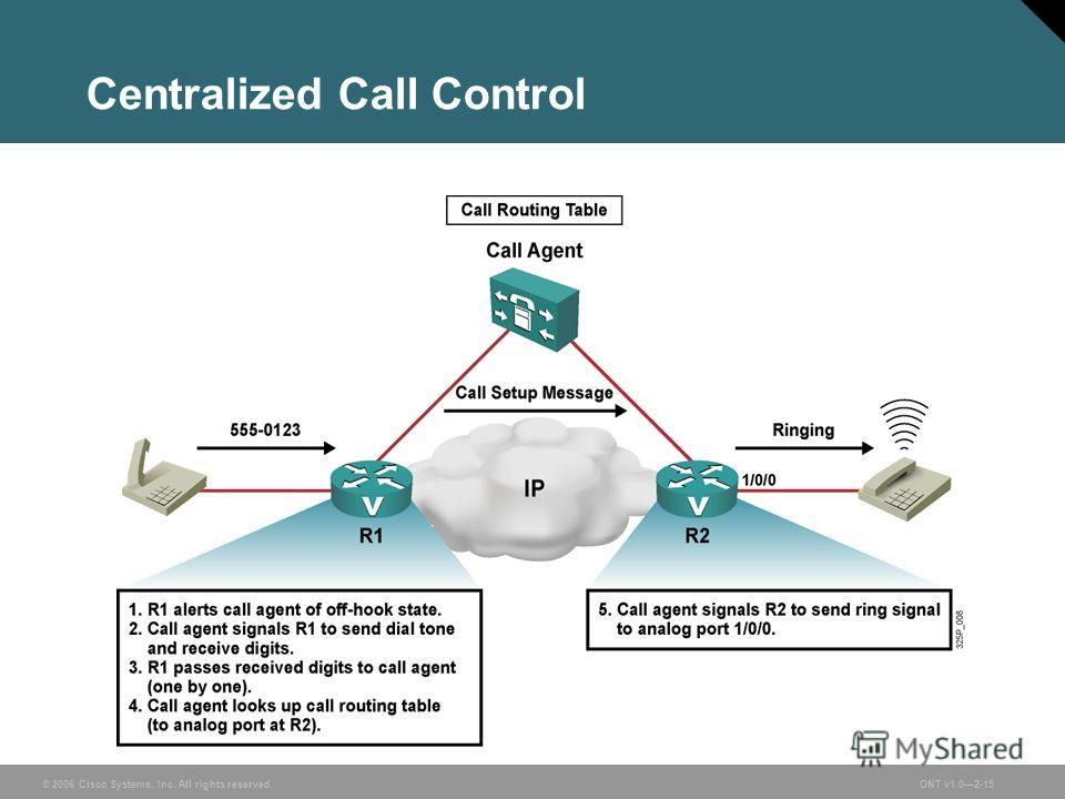 © 2006 Cisco Systems, Inc. All rights reserved.ONT v1.02-15 Centralized Call Control