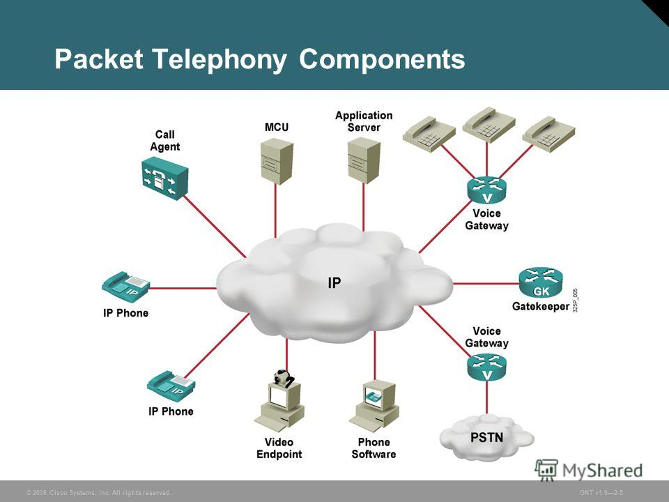 © 2006 Cisco Systems, Inc. All rights reserved.ONT v1.02-5 Packet Telephony Components