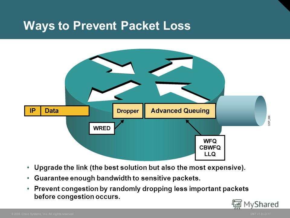 © 2006 Cisco Systems, Inc. All rights reserved.ONT v1.03-17 Ways to Prevent Packet Loss Upgrade the link (the best solution but also the most expensive). Guarantee enough bandwidth to sensitive packets. Prevent congestion by randomly dropping less im