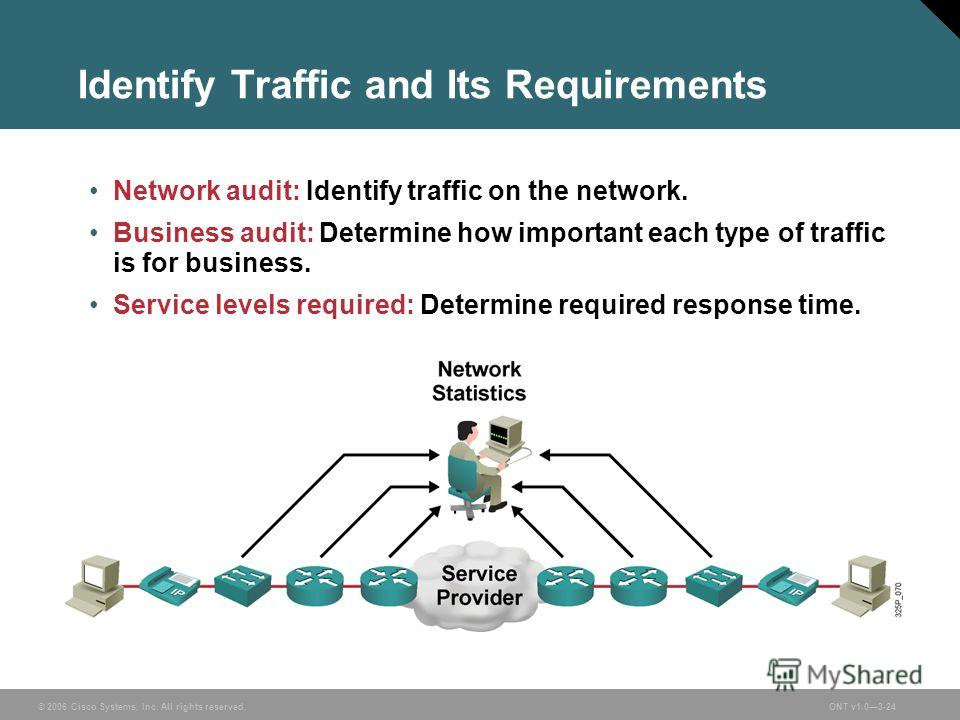 © 2006 Cisco Systems, Inc. All rights reserved.ONT v1.03-24 Identify Traffic and Its Requirements Network audit: Identify traffic on the network. Business audit: Determine how important each type of traffic is for business. Service levels required: D