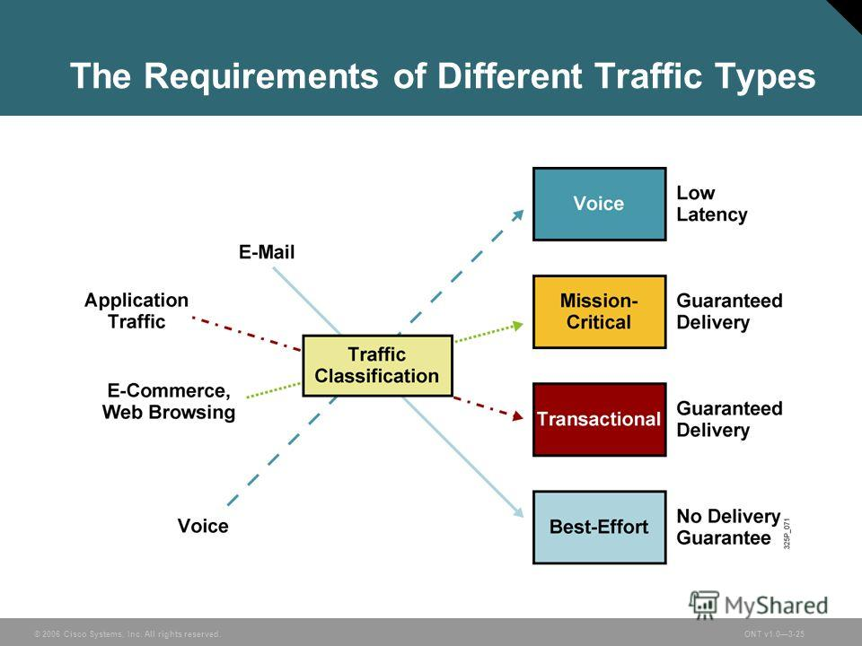 © 2006 Cisco Systems, Inc. All rights reserved.ONT v1.03-25 The Requirements of Different Traffic Types