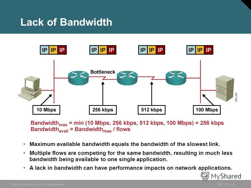 © 2006 Cisco Systems, Inc. All rights reserved.ONT v1.03-6 Lack of Bandwidth Maximum available bandwidth equals the bandwidth of the slowest link. Multiple flows are competing for the same bandwidth, resulting in much less bandwidth being available t