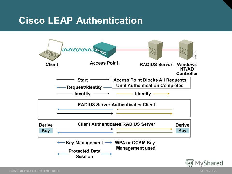 © 2006 Cisco Systems, Inc. All rights reserved.ONT v1.06-24 Cisco LEAP Authentication