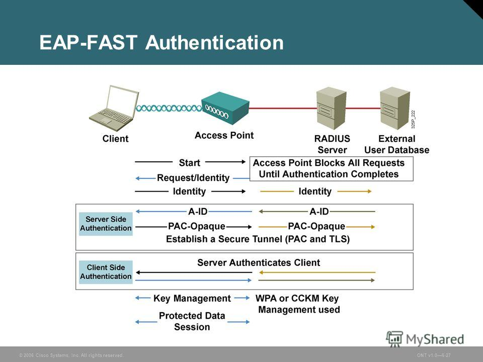 © 2006 Cisco Systems, Inc. All rights reserved.ONT v1.06-27 EAP-FAST Authentication