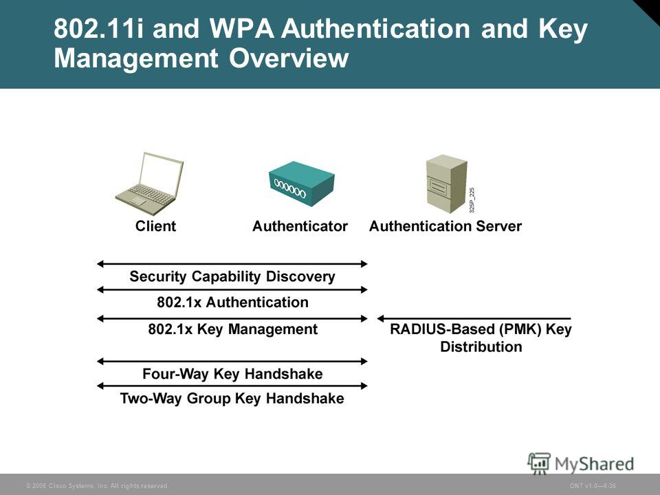 © 2006 Cisco Systems, Inc. All rights reserved.ONT v1.06-36 802.11i and WPA Authentication and Key Management Overview