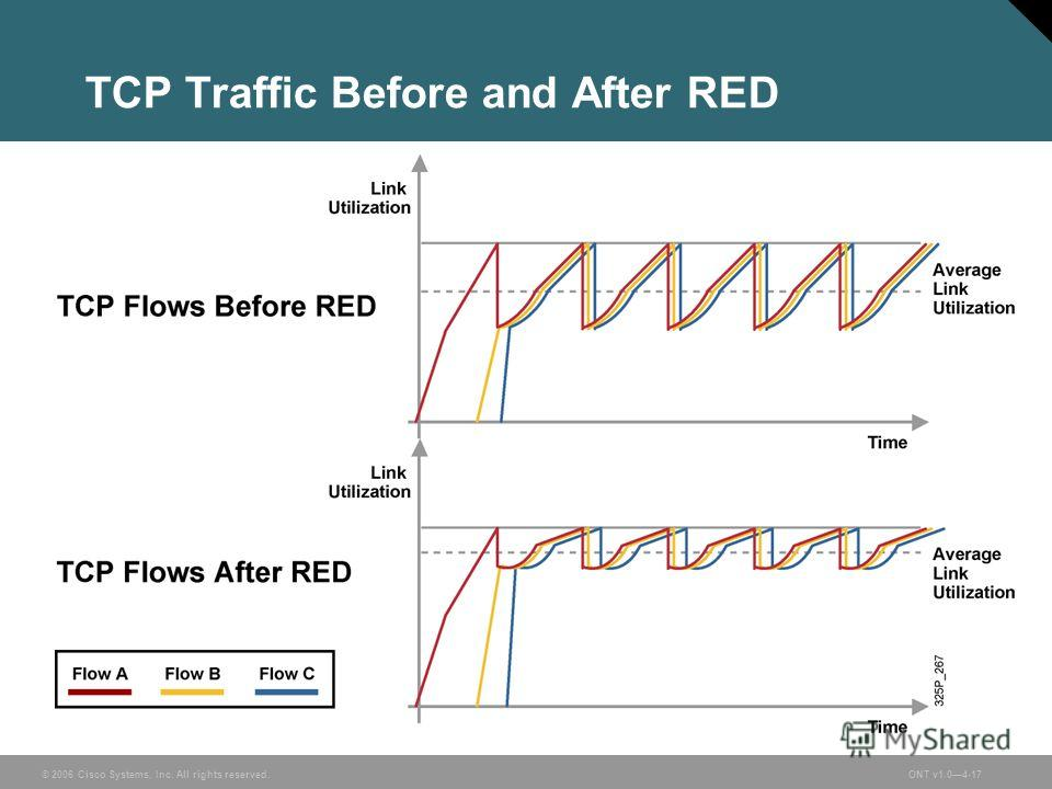 © 2006 Cisco Systems, Inc. All rights reserved.ONT v1.04-17 TCP Traffic Before and After RED